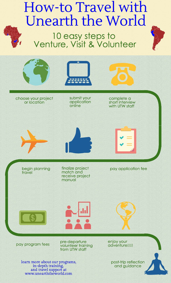 600x991-how-to-travel-with-unearth-the-world-infographic