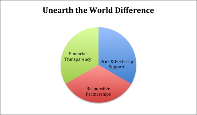 Unearth the World Difference Pie chart